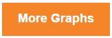 More-graphs-button